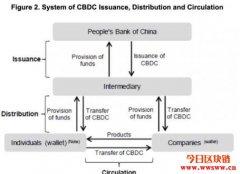 什么是DCEP?中国国家数字货币概述
