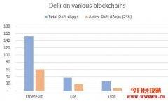 什么是DeFi(去中心化金融)?全球金融的未来