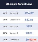 以太币值得投资吗?如何购买以太币?