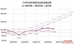 比特币价格预测2021~2025未来5年行情走势分析