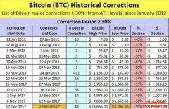 比特币历史上的暴跌