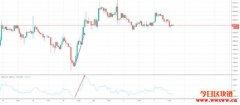 加密货币技术分析:动量指标(Momentum Indicator)