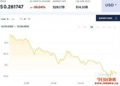 瑞波币暴跌40%!发行商被告违反证券