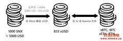 去中心化衍生性商品平台- Synthetix(