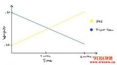 Balancer的流动性引导池LBP是什么?