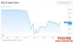 Bitcoin Dominance Index怎样看?何时该投资