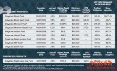 Grayscale证实已出清所有XRP,投资组合只剩BTC、ETH、BCH及LTC