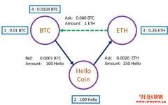 什么是数字货币搬砖?搬砖利润的计算公式介绍