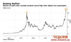 2021比特币走势,摩根大通的预测