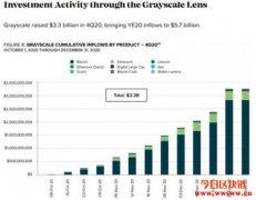 币圈吸金王无误!Grayscale去年Q4单季流入33亿美元