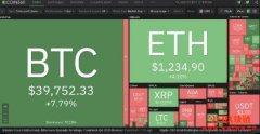 比特币(Bitcoin)值得投资吗?