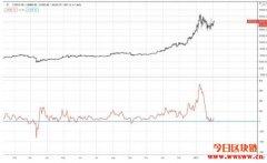 加密货币技术分析:蔡金指标(Chaikin Indicator)