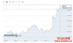 Bitcoin价值一再突破,就快比1公斤黄金还贵