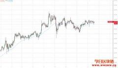 加密货币技术分析:麦金利动态指标(MGD)