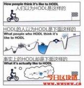 普通人该如何投资比特币?