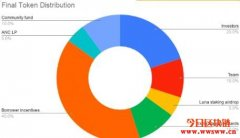 储蓄协议Anchor(ANC) 正式上线,如何做到20%固定利率?