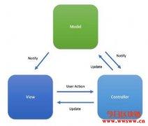 MVC、MVP、MVVM架构比较