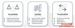 LABS:区块链技术驱动、房地产代币投资交易平台
