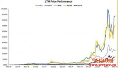 比特币涨1%矿业股涨2.5%!过去一年矿业股绩效表现