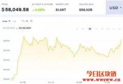 投资者转向加密货币避险?比特币站回58000美元