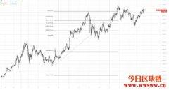 加密货币技术分析:绘画斐波那契扩展线(Fibonacci Extension)