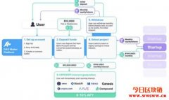 DAO Maker:加密货币发行(DYCO)及大众投资平台
