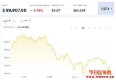 比特币价格跌破6万美元加密货币市场