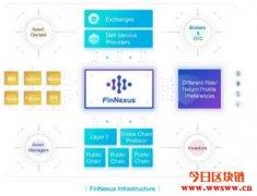 FinNexus(FNX):未来加密货币DeFi期权平台
