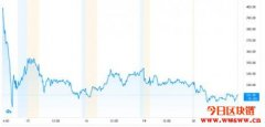 Coinbase上市为何数字货币全线大跌?接下来比特币会续