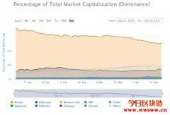 比特币市占告急?投资人渴求报酬转战以太币、竞争币