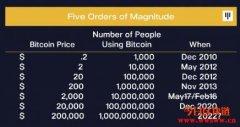 Pantera比特币估值模型显示,比特币最终价格有望达到