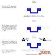 无常损失(Impermanent Loss):DeFi流动性