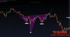 数字货币技术分析:三大头肩形态策略的重点
