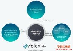 Orbit Chain(ORC): 连接以太坊、Klaytn、Terra的跨链资产De