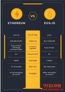 什么是EOS?EOS币有什么用途,EOS和以