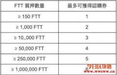 FTX于5月13日开启MER IEO,质押超过150 FTT就有机会获得认