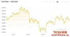 数字货币大热,比特币上看10万美元,以太币目标1万