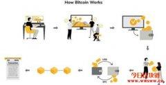 什么是比特币(Bitcoin或BTC)?