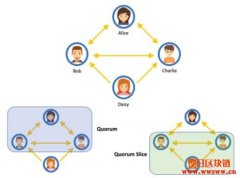 <b>什么是恒星币(XLM)?恒星共识协定的工作原理</b>