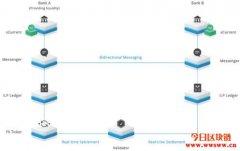 XRP在Ripple网络中的作用