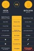 IOTA:未来的物联网数字货币
