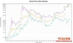 【币价走势】2021/05/13 比特币币价走势分析