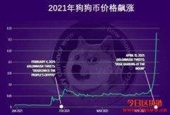 年初投资狗狗币$1000,现在值多少钱?