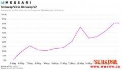 Uniswap v3转换率破百,上线两周交易量直逼v2
