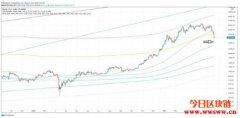 【币价走势】2021/05/20 比特币币价走势分析