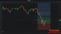 【币价走势】2021/05/27 比特币币价走势分析