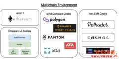 MakerDAO发布多链战略及路线图,布局多链环境、扩容方