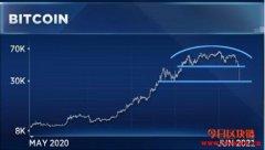 数字货币暴跌:比特币和以太坊现在跌出买入机会了