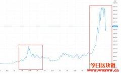 比特币价格大跌怎么办?比特币价格涨跌原因及走势分析