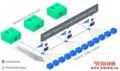 Matic Network是什么?有关MATIC代币的详